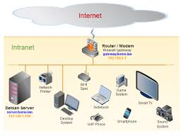 2 1 1 the home network diagram [servidor debian] best home network setup 2016 at Home Network Server Diagram