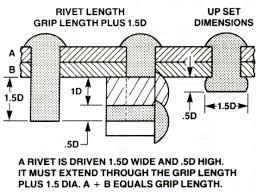 Aircraft Rivet Chart Pin On Fab Info