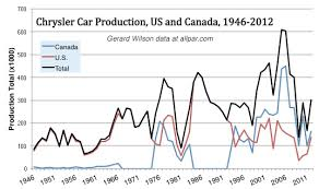 Chrysler Cars And Production Numbers United States