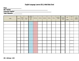 Ell Student Data Chart Template