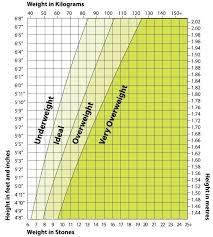 Healthy Weight Chart Australia Ideal Weight For Height Chart Australia Perfect Weight For