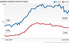 Black Unemployment Chart Black Unemployment Rate Rises To 14 4 In June Jul 6 2012
