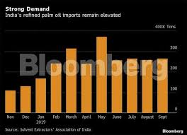 Palm Oil Imports India Considers Adding More Levies On