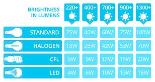 Light Bulb Type Comparison Chart Led Lumens To Watts Conversion Chart The Lightbulb Co Uk