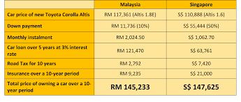 allianz car insurance premium calculator malaysia 44billionlater