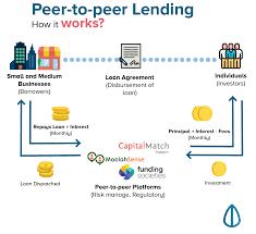 peer to peer lending. Unique Peer P2P Lending Platforms Connect The Public To Businesses In Need Of Funding In Peer To Lending L