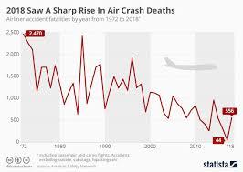 Military Pay Chart 1972 Chart 2018 Saw A Sharp Increase In Air Crash Deaths Statista