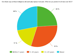 55 Say Ai Will Take Over Seo In Next 10 Years Survey