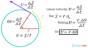 derivation of linear or tangential velocity in uniform circular motion