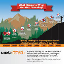 Stop Smoking Health Chart Benefits Of Quitting Smokefree
