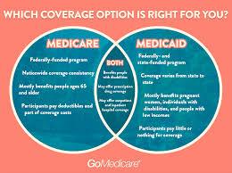 Medicare Vs Medicaid Chart Medicare Eob Online For Providers Medicare Vs Medicaid Chart