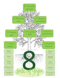 8 Limbs Of Yoga Chart Ashtanga Yoga Yoganga Yoga Yoga Philosophy 8 Limbs Of