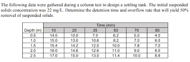 Settling Tank Design The Following Data Were Gathered During A Column T
