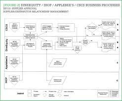 Adding Value Through Process Mapping Cscmps Supply