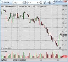 Qqq Trading Strategies Binary Option 5 Min Trades