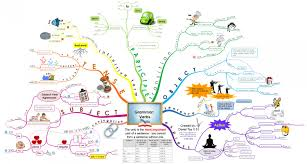 English Grammar Verb Chart English Grammar Verbs Visual Ly