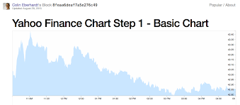 How To Read A Stock Chart On Yahoo Get Realtime Stock Quotes Using Yahoo Finance Api Meumobi