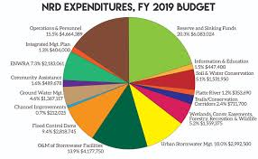 United States Budget Pie Chart 37 High Quality Government Budget Pie Chart Fiscal Year 2019