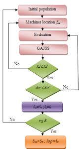 Job Flow Chart Flow Chart Of Ga And Location Job Shop Download Scientific