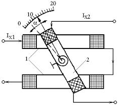 Реферат Электродинамические и электромагнитные измерительные  Электродинамические и электромагнитные измерительные приборы Электродинамические и электромагнитные измерительные приборы