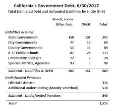California State Active Duty Pay Chart Pensions Archives California Policy Center