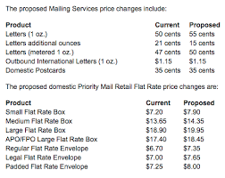 United States Postage Rate Chart 55 True To Life Current Postal Rates Chart 2019