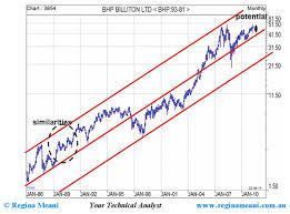Big Miners On Right Trend Asx