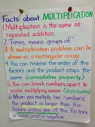 Elkins School District Multiplication And Division