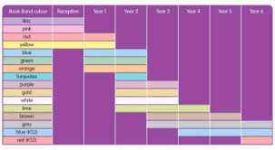 Oxford Reading Levels Chart Teaching Your Child To Read Book Bands Reading Schemes
