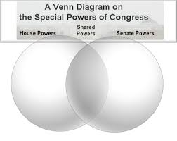 House Vs Senate Venn Diagram Lesson Plan The Powers Of Congress In The News