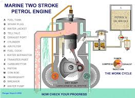 marine two stroke petrol engine mechanical gifs marine two stroke petrol engine