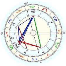 Brad Pitt Natal Chart First Steps In Astrology The Horoscope Astrodienst