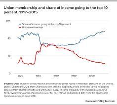 Union Membership Chart