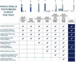Sonicare Toothbrush Comparison Chart Sale Electric Toothbrush