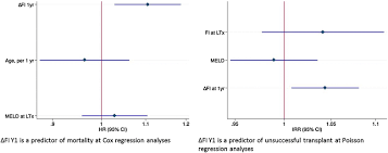 A Frailty Index Predicts Post Liver Transplant Morbidity And