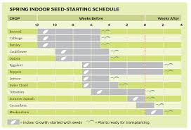 Square Foot Garden Plant Spacing Chart Planting Chart Cheat Sheets Square Foot Gardening