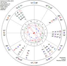 Full Natal Chart With Houses Capricorn Capricorn Sign Dates Traits