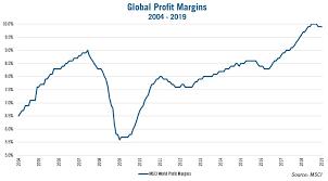 Corporate Profit Margins Chart Corporate Profit Margins Headwinds Vs Tailwinds
