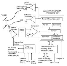wiring the lidar light detection and ranging sensor remote block diagram