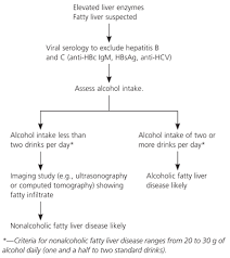 Liver Enzymes Levels Chart Nonalcoholic Fatty Liver Disease American Family Physician