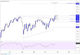 Nasdaq Chart Investing Nasdaq 100 At New All Time High What Lies Ahead