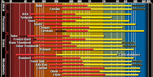Instrument Frequency Chart Irns World Known Interactive Frequency Chart Freqmix