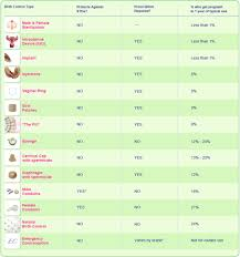 Contraception Comparison Chart Contraception Options Waukesha Gynecologist Types Of
