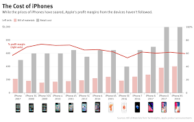 Apple Iphone Pricing Chart Apples Iphone Profits Have Actually Been Declining Despite