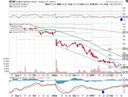 Weight Watchers Moves Into Oversold Territory