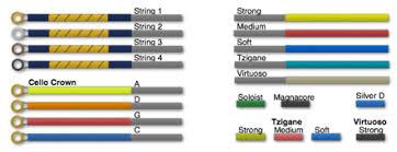 String I D Color Guide Violinstringreview Com