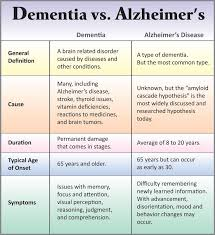 Difference Between Alzheimer S And Dementia Chart The Big D Thebigdisfordementia On Pinterest
