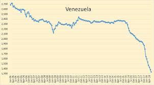Venezuela The Key To Oil Prices Seeking Alpha