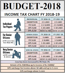 New Income Tax Rate Slabs After Budget 2018 Simple Tax India