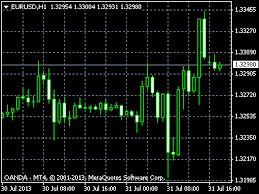 Charting Patterns On Eur Usd And Usd Chf Candlesticks